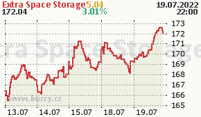 Extra Space Storage EXR - aktuální graf online