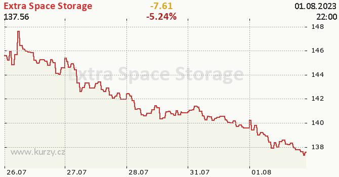 Extra Space Storage - aktuální graf online
