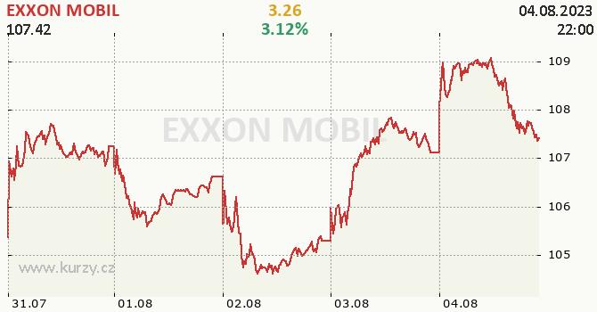 EXXON MOBIL - aktuální graf online