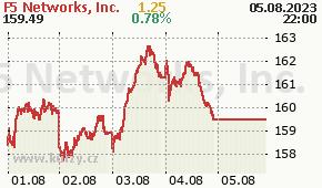 F5 Networks, Inc. FFIV - aktuální graf online