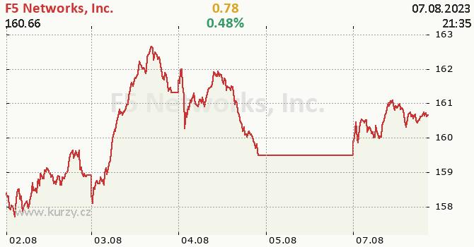 F5 Networks, Inc. - aktuální graf online
