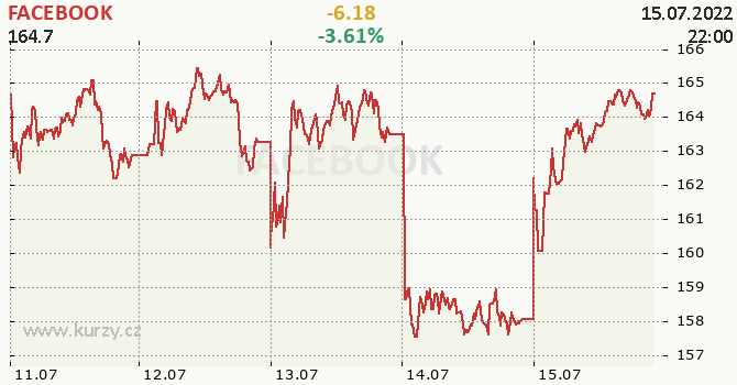 FACEBOOK - aktuální graf online