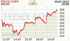 FEDEX CORP FDX - aktuální graf online