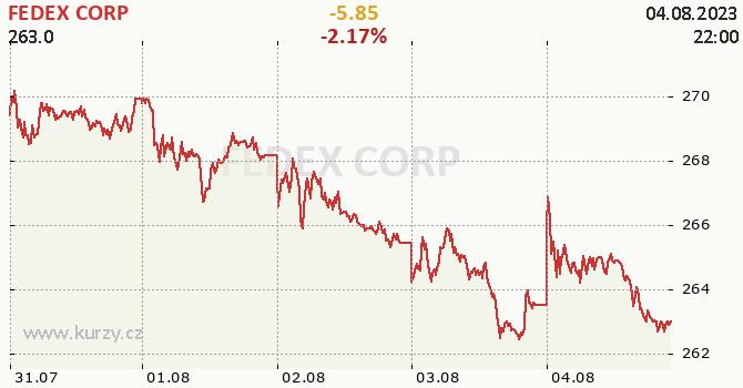 FEDEX CORP - aktuální graf online