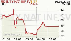 FIDELITY NAT INF SVC FIS - aktuální graf online