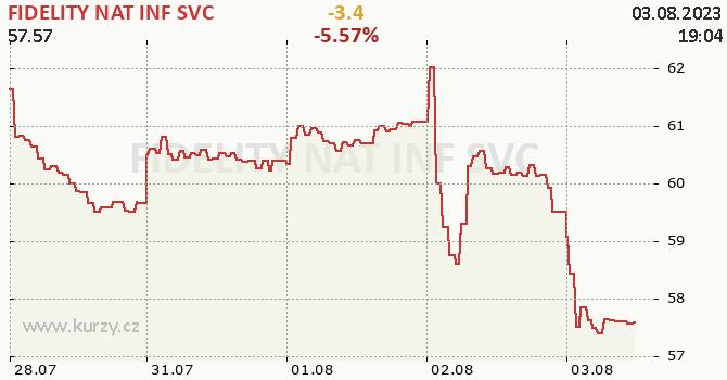 FIDELITY NAT INF SVC - aktuální graf online