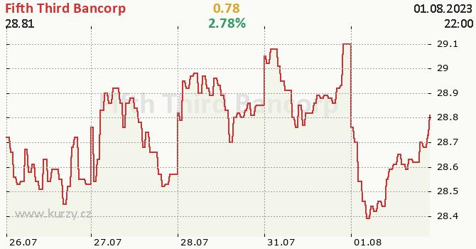 Fifth Third Bancorp - aktuální graf online