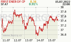 FIRSTENERGY CP FE - aktuální graf online