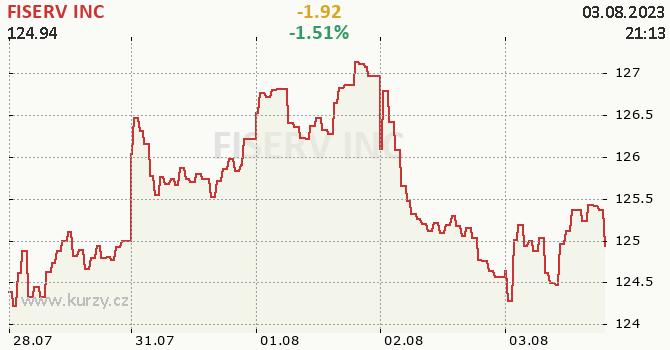 FISERV INC - aktuální graf online