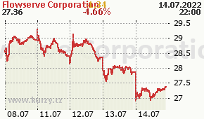 Flowserve Corporation FLS - aktuální graf online