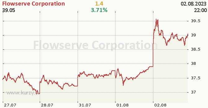 Flowserve Corporation - aktuální graf online