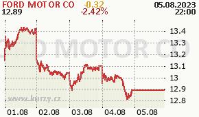 FORD MOTOR CO F - aktuální graf online