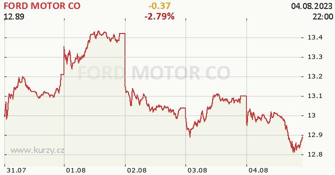 FORD MOTOR CO - aktuální graf online