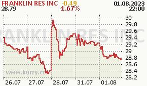 FRANKLIN RES INC BEN - aktuální graf online