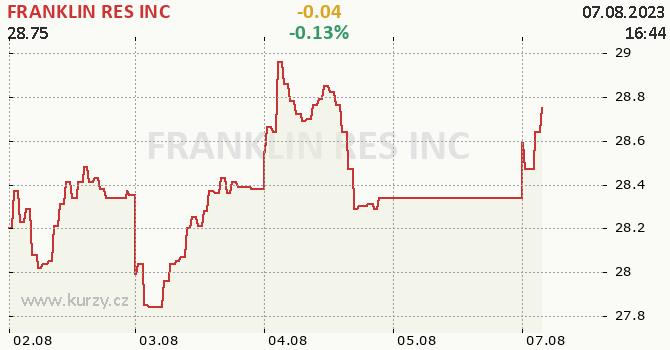 FRANKLIN RES INC - aktuální graf online