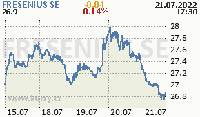 FRESENIUS SE FRE.DE - aktuální graf online
