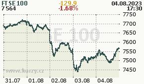 FTSE 100 FTSE - aktuální graf online
