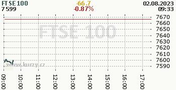 FTSE 100 online graf 1 den, formát 350 x 180 (px) PNG