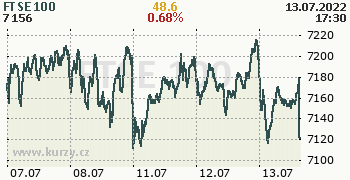 FTSE 100 online graf 5 dnů, formát 350 x 180 (px) PNG