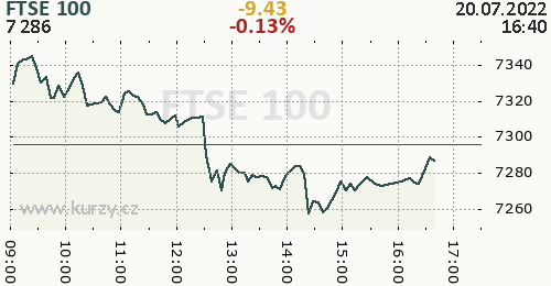FTSE 100 online graf 1 den, formát 500 x 260 (px) PNG