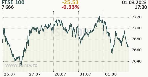 FTSE 100 online graf 5 dnů, formát 500 x 260 (px) PNG
