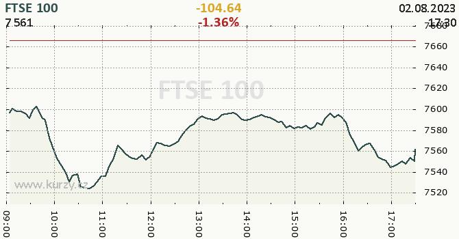 FTSE 100 online graf 1 den, formát 670 x 350 (px) PNG