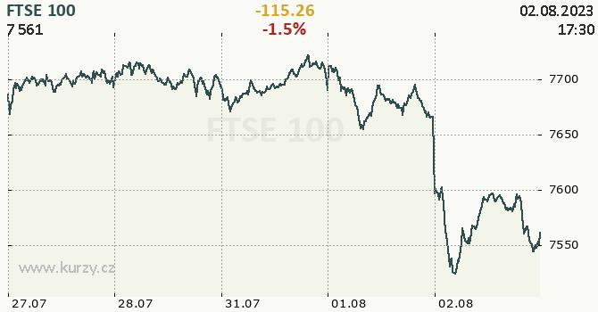 FTSE 100 - aktuální graf online CZK