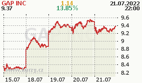 GAP INC GPS - aktuální graf online