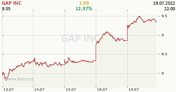 GAP INC - aktuální graf online