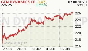 GEN DYNAMICS CP GD - aktuální graf online