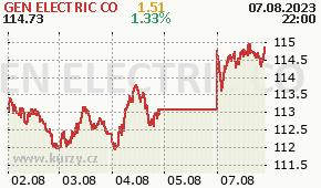 GEN ELECTRIC CO GE - aktuální graf online