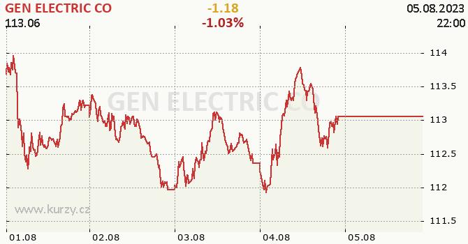 GEN ELECTRIC CO - aktuální graf online