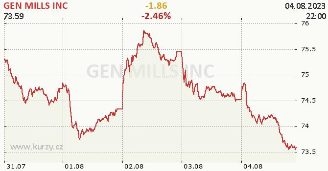 GEN MILLS INC - aktuální graf online