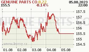 GENUINE PARTS CO GPC - aktuální graf online