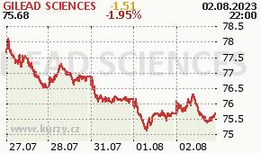GILEAD SCIENCES GILD - aktuální graf online