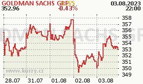 GOLDMAN SACHS GRP GS - aktuální graf online