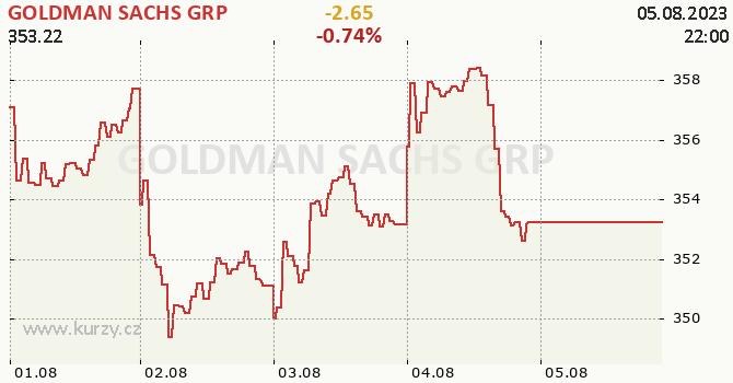GOLDMAN SACHS GRP - aktuální graf online