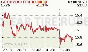GOODYEAR TIRE RUBBER GT - aktuální graf online