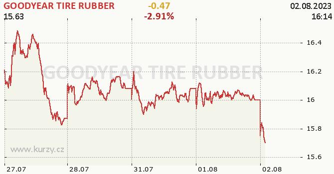GOODYEAR TIRE RUBBER - aktuální graf online