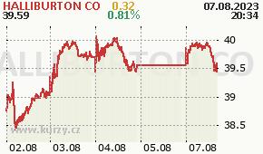HALLIBURTON CO HAL - aktuální graf online