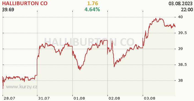 HALLIBURTON CO - aktuální graf online