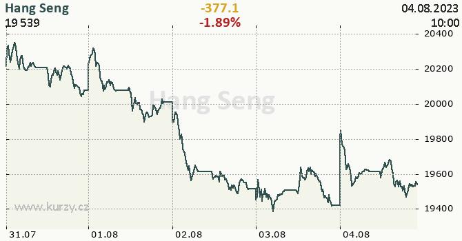 Hang Seng - aktuální graf online