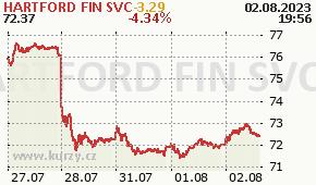 HARTFORD FIN SVC HIG - aktuální graf online