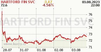 HARTFORD FIN SVC online graf 5 dnů, formát 350 x 180 (px) PNG