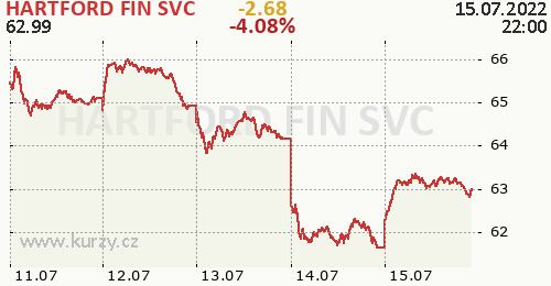HARTFORD FIN SVC online graf 5 dnů, formát 500 x 260 (px) PNG