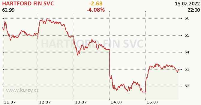HARTFORD FIN SVC online graf 5 dnů, formát 670 x 350 (px) PNG