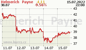 Helmerich & Payne HP - aktuální graf online