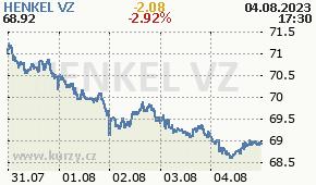 HENKEL VZ HEN3.DE - aktuální graf online