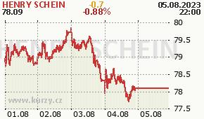 HENRY SCHEIN HSIC - aktuální graf online