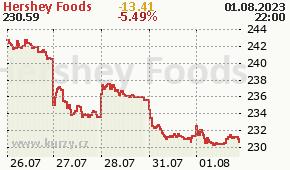 Hershey Foods  HSY - aktuální graf online
